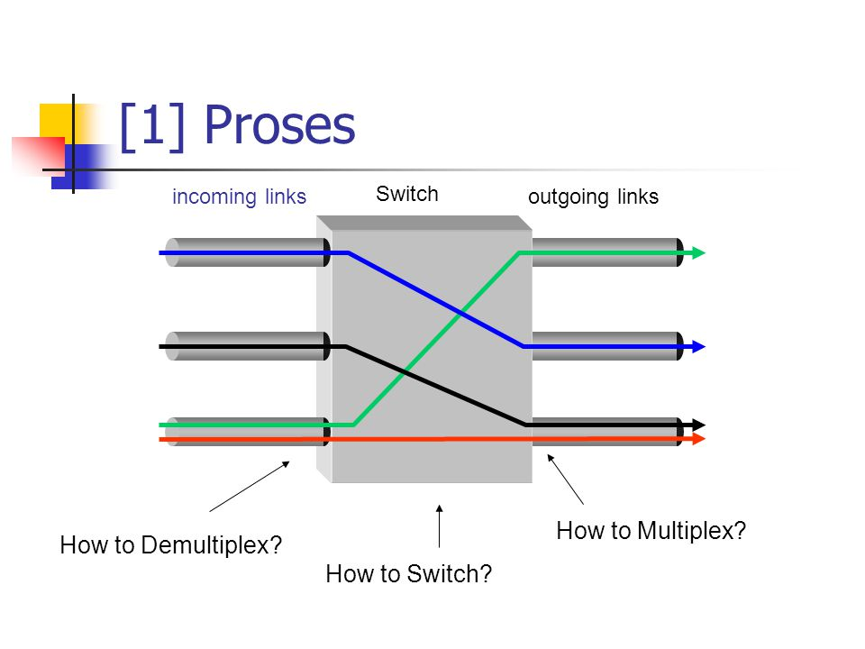 [1] Proses How to Multiplex How to Demultiplex How to Switch